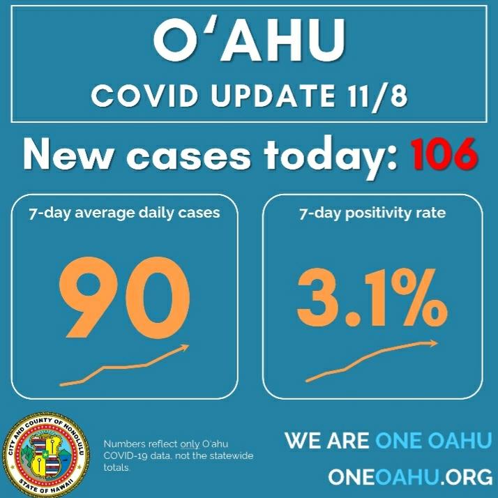 ハワイ オアフ島11月2回目の新規症例3桁に