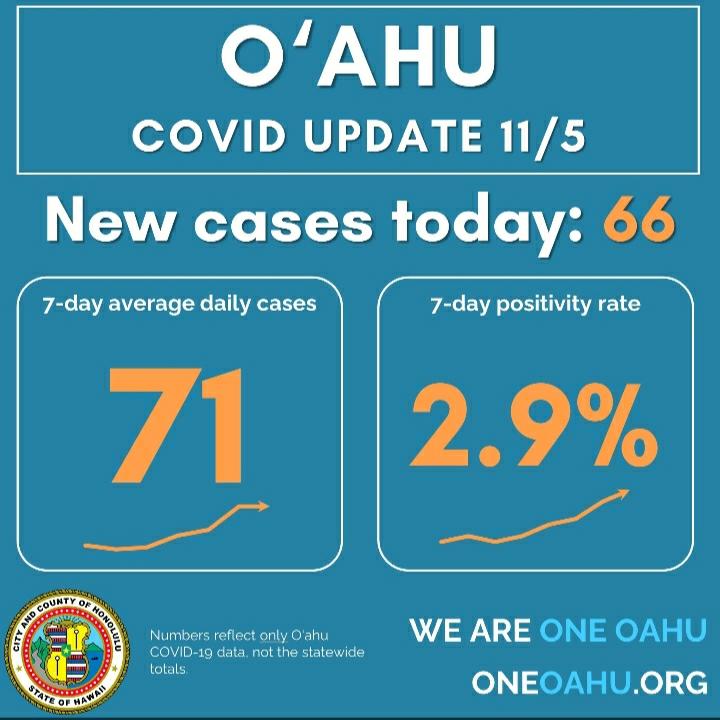 ハワイ オアフ島の制限緩和に進む可能性は低いかもしれない