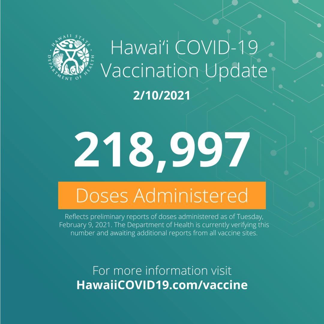 ハワイ 新規COVID-19症例が減少傾向に