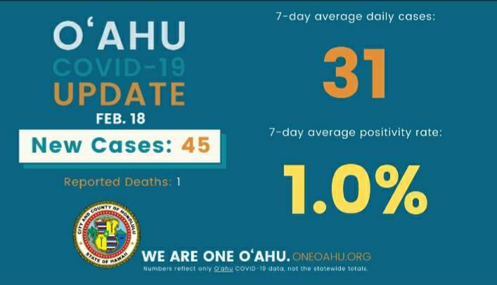 ハワイ ホノルルは2月25日からTier3に移行する可能性があります