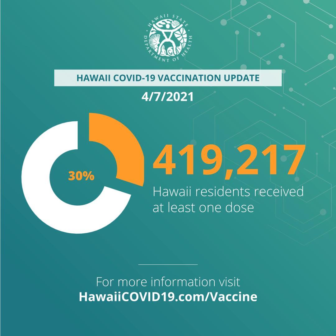 ハワイ ワクチンパスポートは旅行を容易にするが、ワクチン接種を強制するものではない