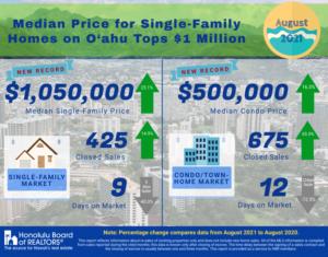 オアフ島の住宅販売価格の中央値が初めて100万ドルを超える