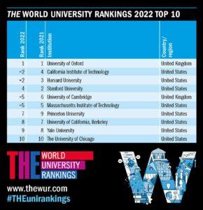 最新の世界大学ランキングで、ハワイ大学マノア校は?